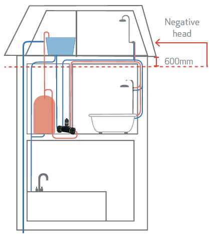 The solution to low water pressure! image 5