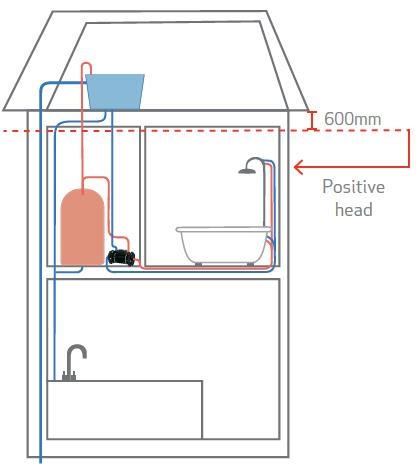 The solution to low water pressure! image 4